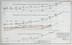 RI-90E Tekening van het langsprofiel van de waterspiegel van de de rivieren Lek en Nieuwe Maas op met moment van ...