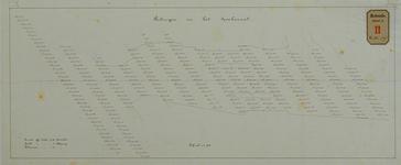 RT-G-FN179-3 Kaart van het Spuikanaal met peilingen op 28 december 1878, 8 en 22 februari 1879.